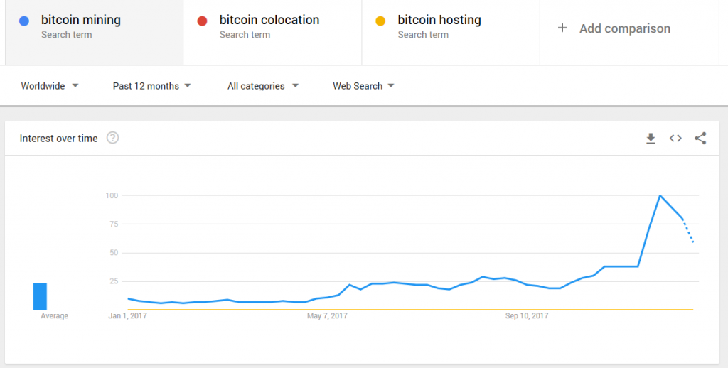 bitcoin, bitcoin mining, bitcoin colocation, bitcoin hosting